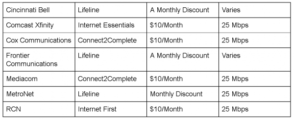 How To Lower Your Internet Bill